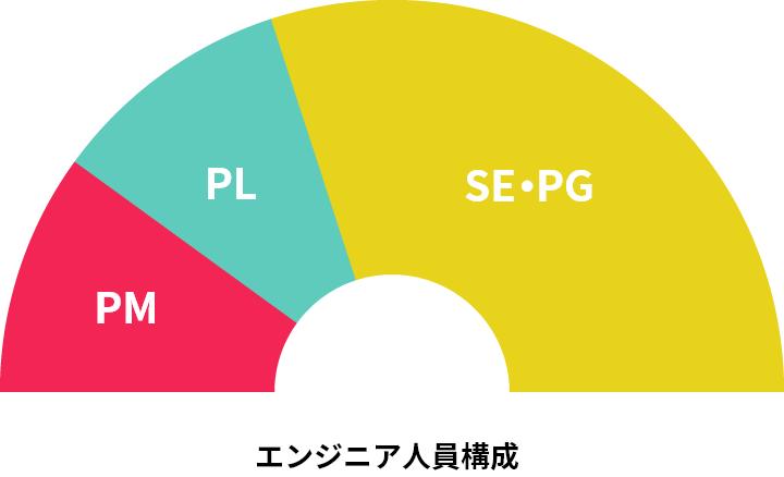 エンジニア人員構成グラフ